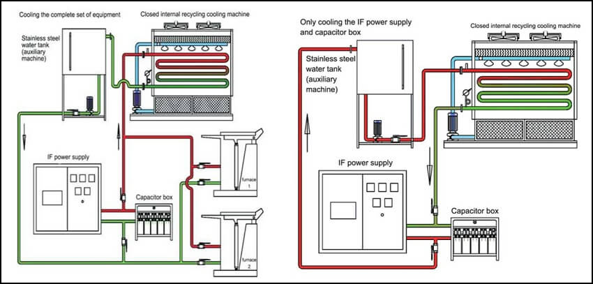 work-pinciple-of-closed-cooling-tower
