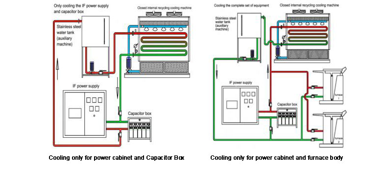closed Cooling system operation show