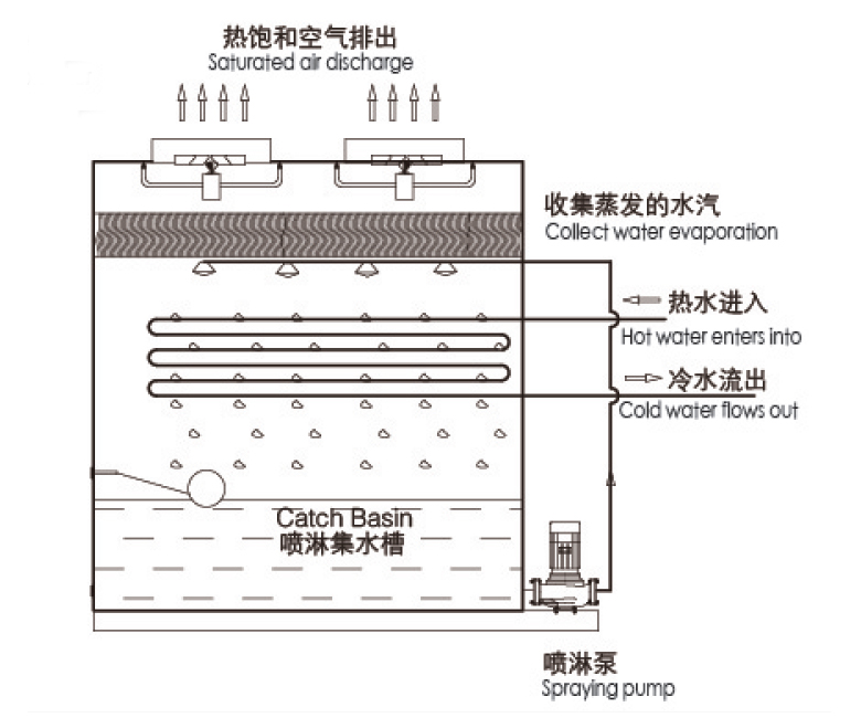 schematic-drawing-of-counter-flow-tower