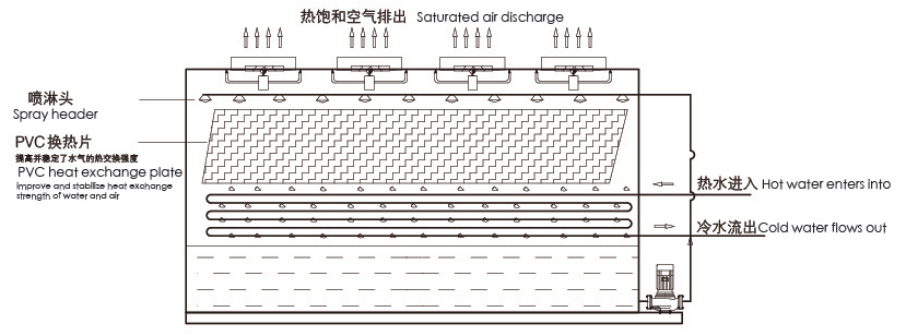 schematic-drawing-of-cross-flow-tower