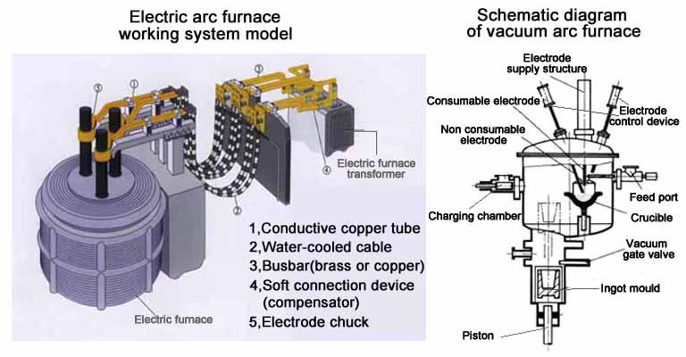 Electric arc furnace structure