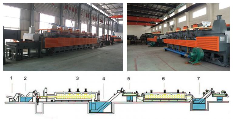 Mesh Belt Conveyor Furnace-strcuture
