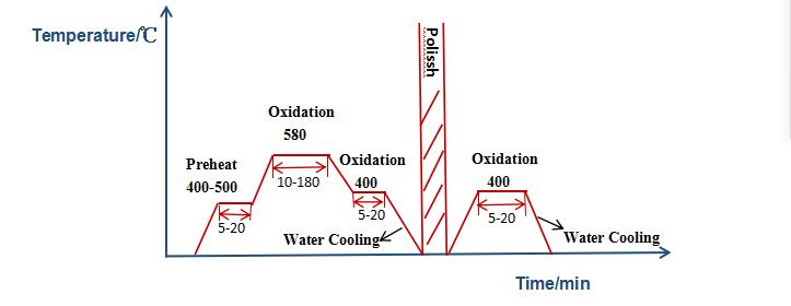 QPQ Quenching hardening Quenching Furnace