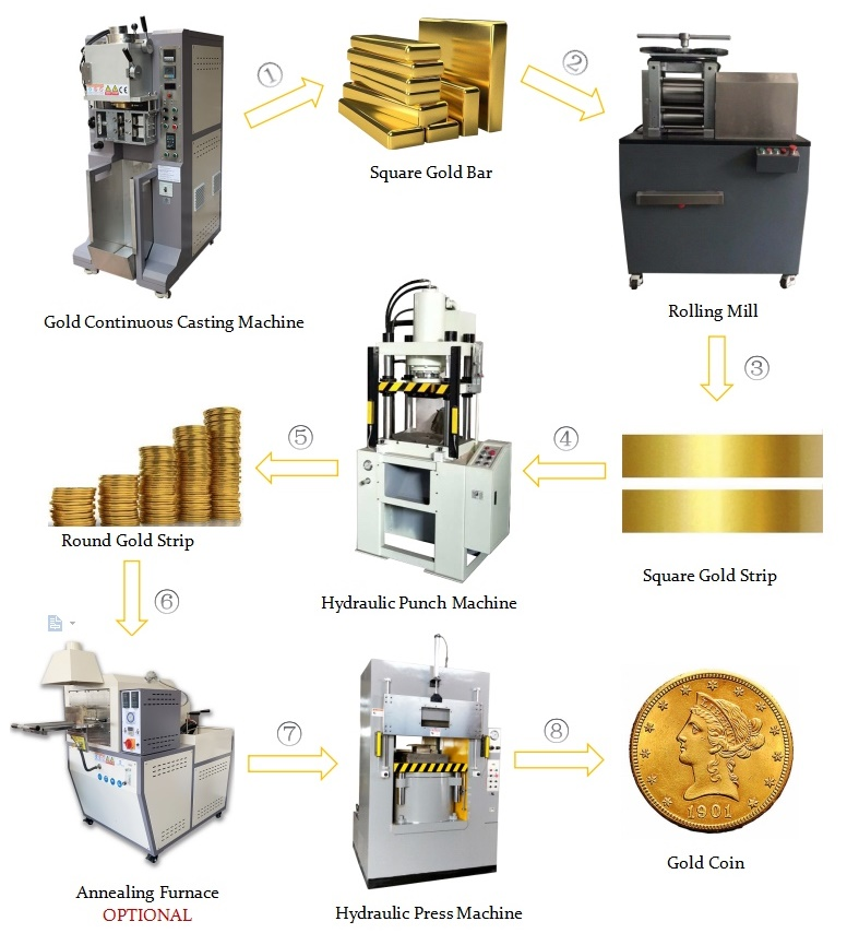 gold coin casting line1
